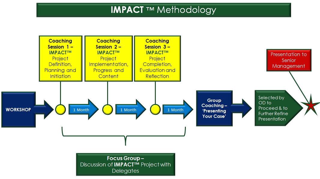 Impact Methodology Overview